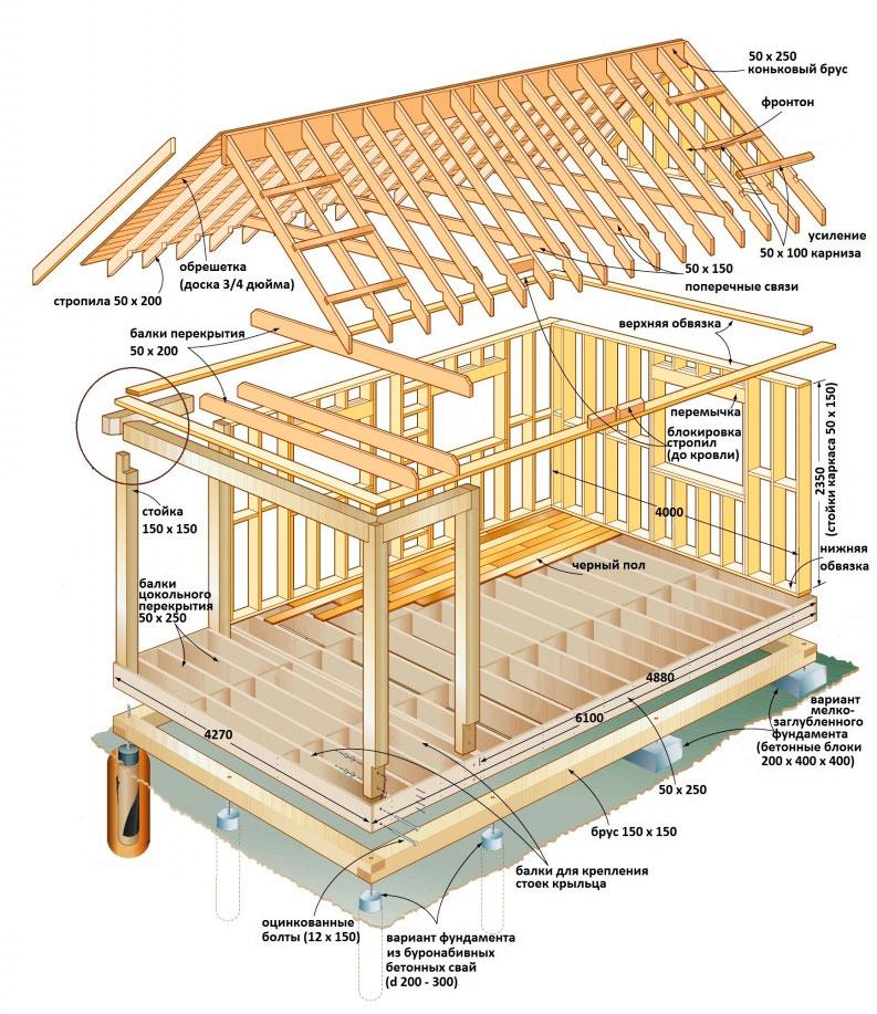 Схема каркасного строительства дома
